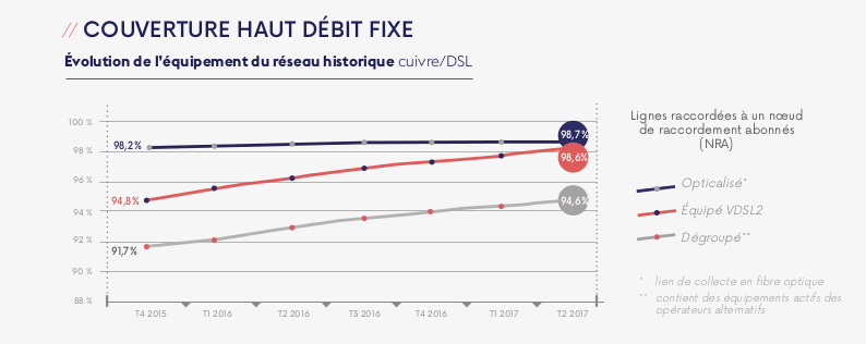Bilan & perspectives chiffrées du déploiement de la fibre optique en France.